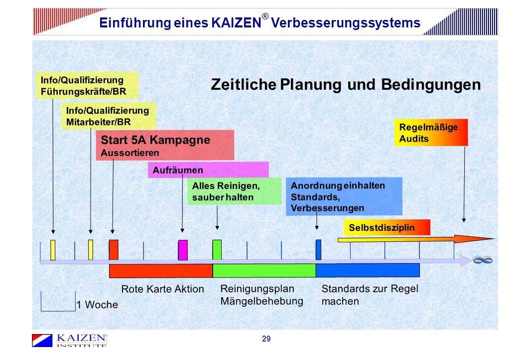 Einführung eines KAIZEN® Verbesserungssystems