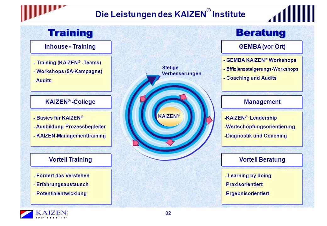 Die Leistungen des KAIZEN® Institute