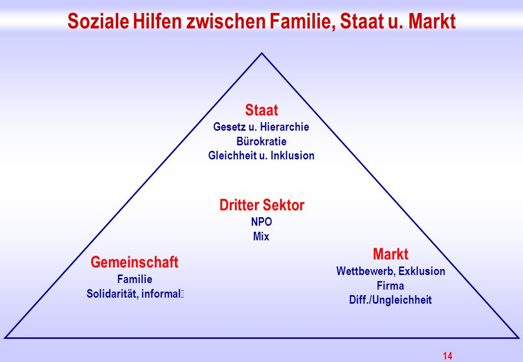Soziale Hilfen zwischen Familie, Staat u. Markt