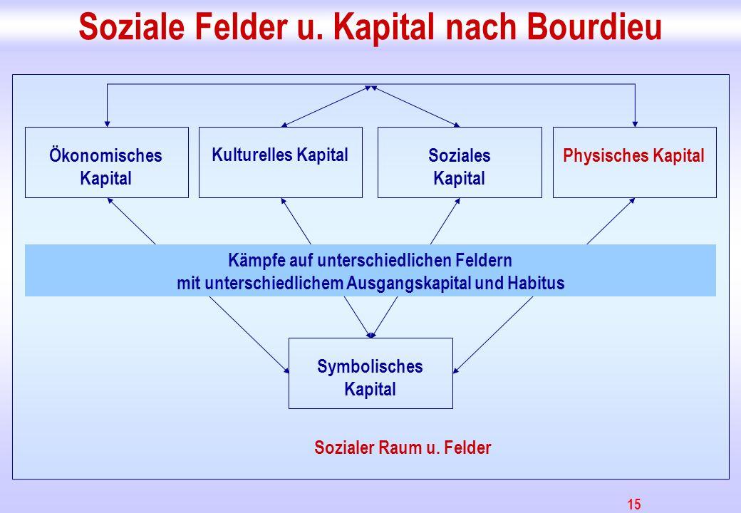 Soziale Felder u. Kapital nach Bourdieu