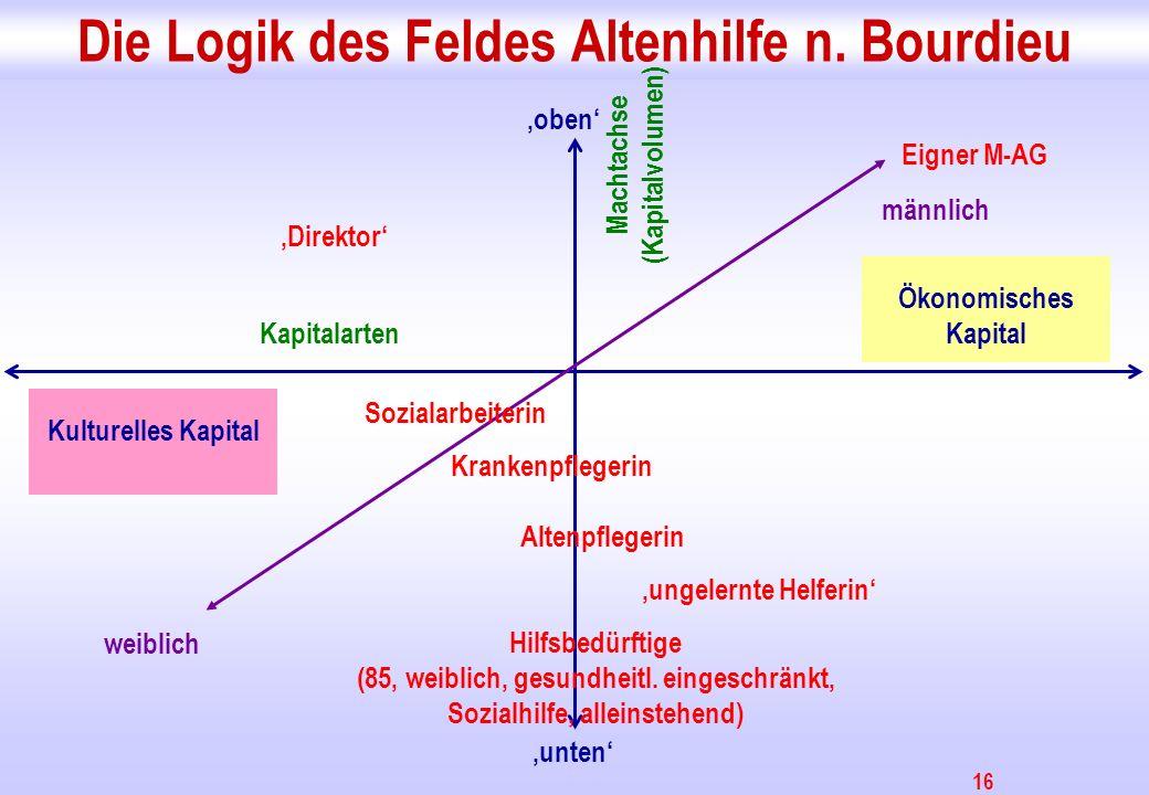 Die Logik des Feldes Altenhilfe n. Bourdieu