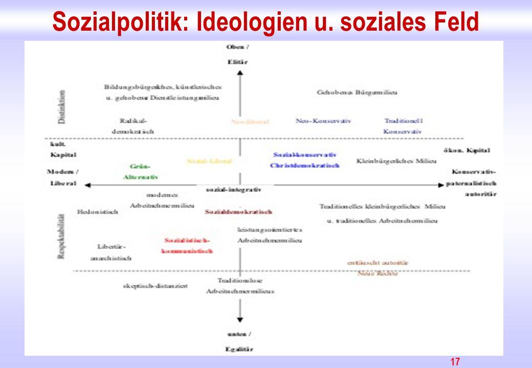 Sozialpolitik: Ideologien u. soziales Feld