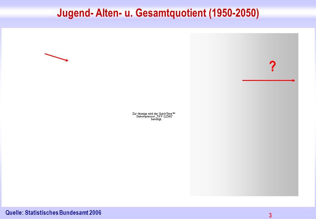 Jugend- Alten- u. Gesamtquotient (1950-2050)