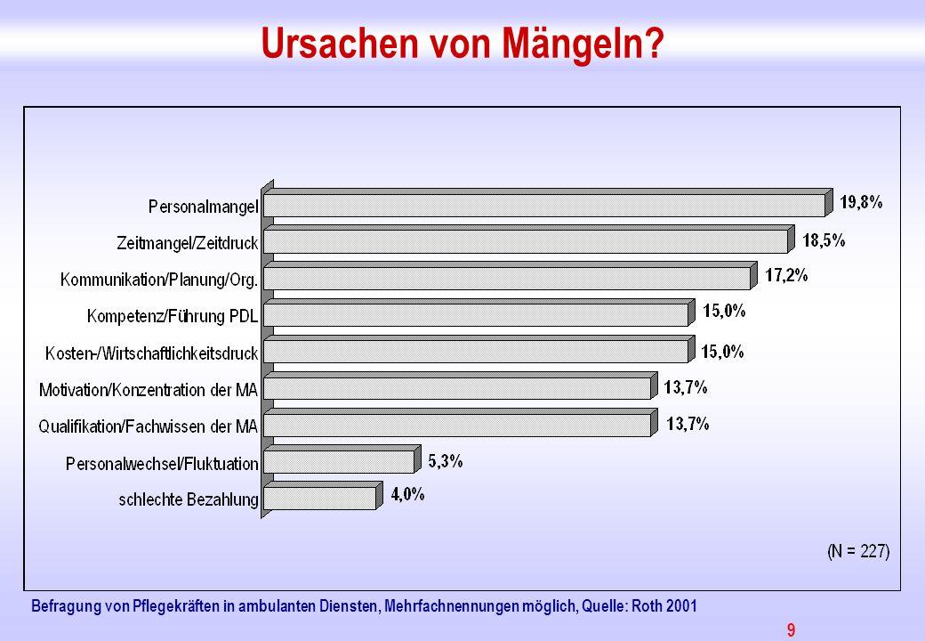 Ursachen von Mängeln Arbeitsüberlastung: 27 % der Pflegekräfte in ambulanten Diensten sehen diese für sich und 55% für die Kolleginnen.
