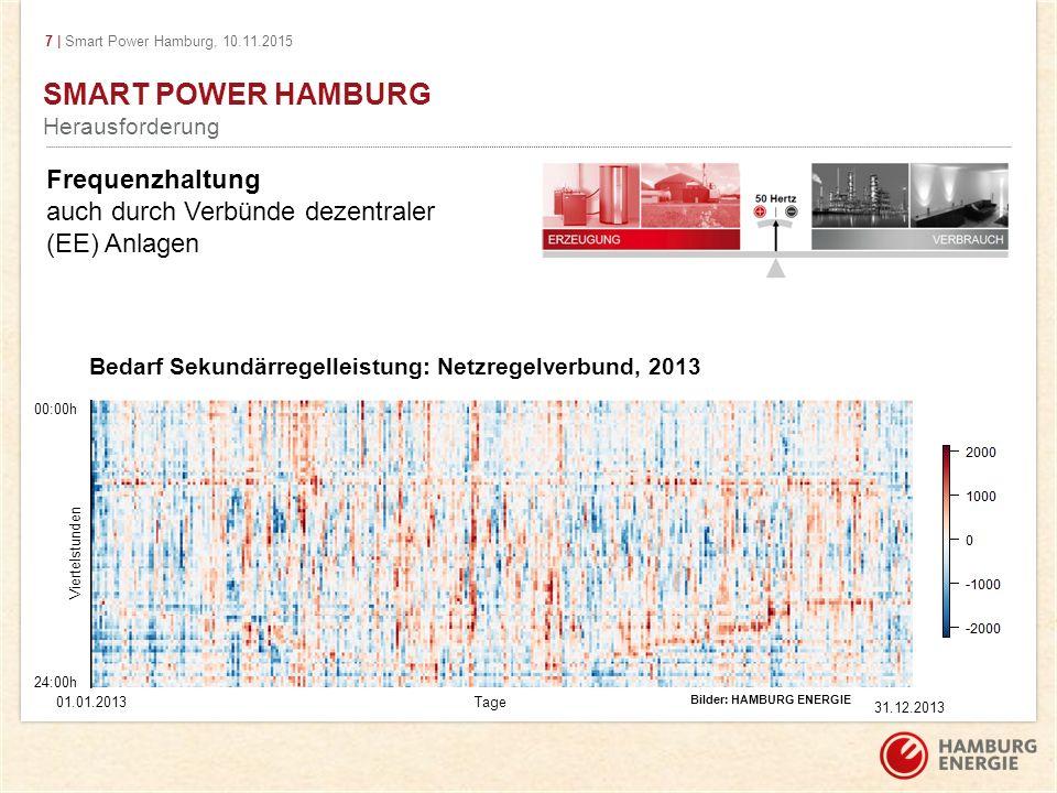 Smart Power Hamburg Herausforderung. Frequenzhaltung auch durch Verbünde dezentraler (EE) Anlagen.