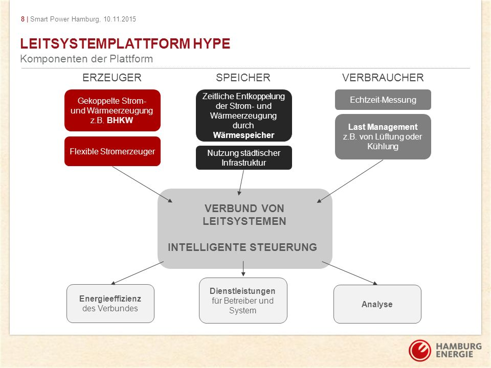 LEITSYSTEMPLATTFORM HYPE