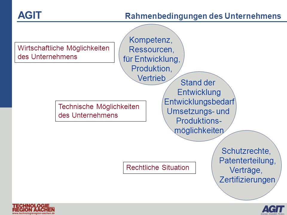 AGIT Rahmenbedingungen des Unternehmens