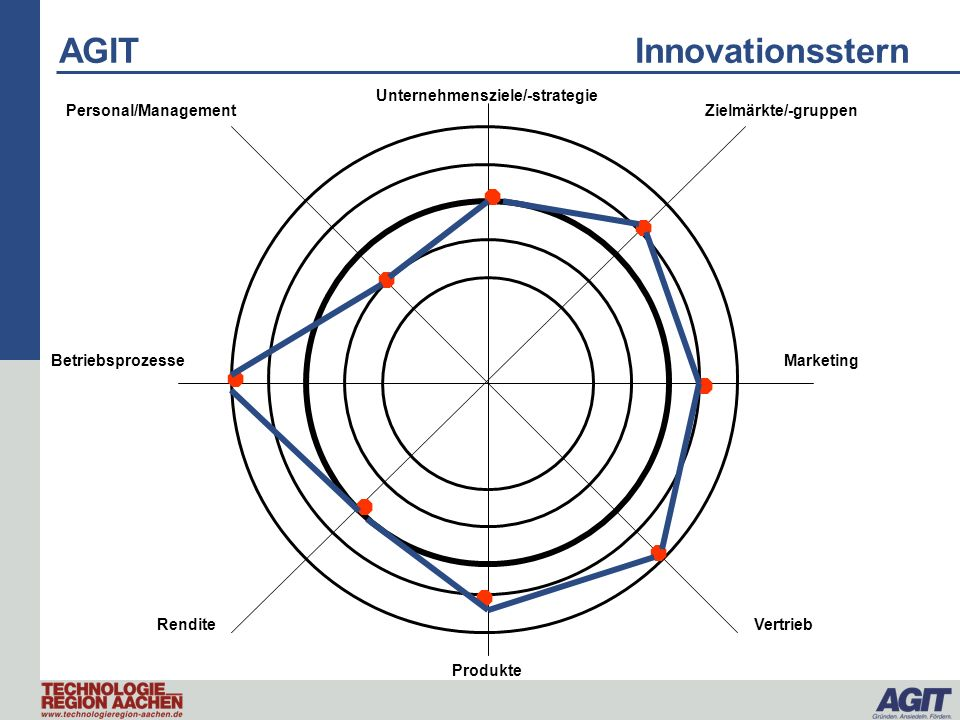 AGIT Innovationsstern