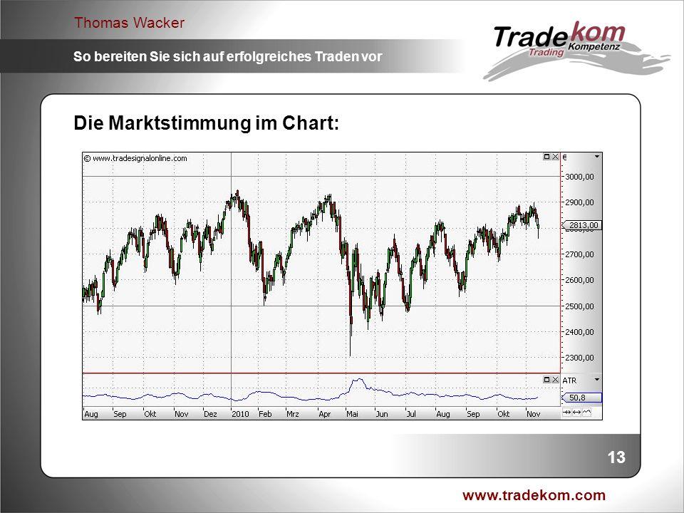 Die Marktstimmung im Chart: