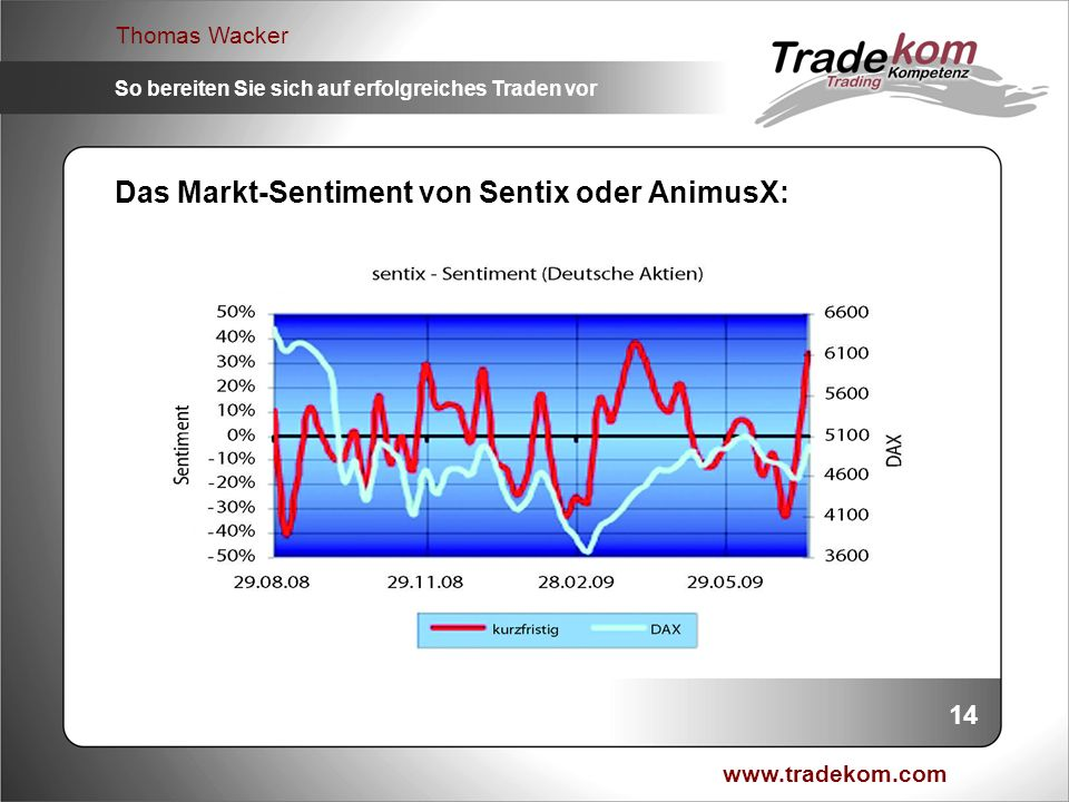 Das Markt-Sentiment von Sentix oder AnimusX: