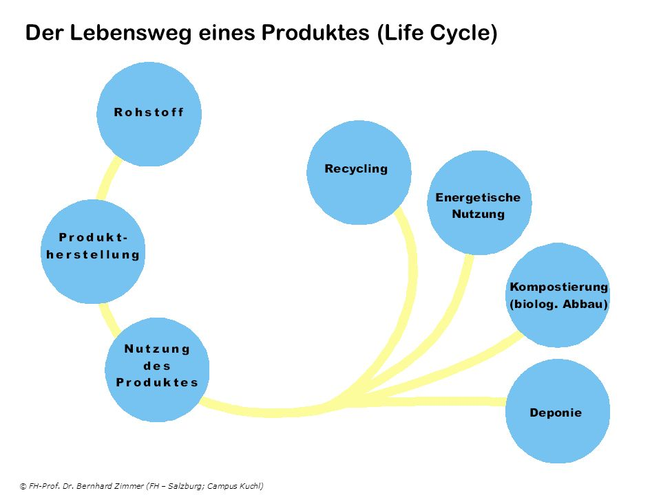 Der Lebensweg eines Produktes (Life Cycle)