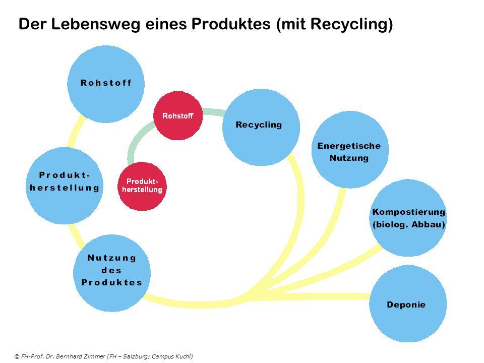 Der Lebensweg eines Produktes (mit Recycling)