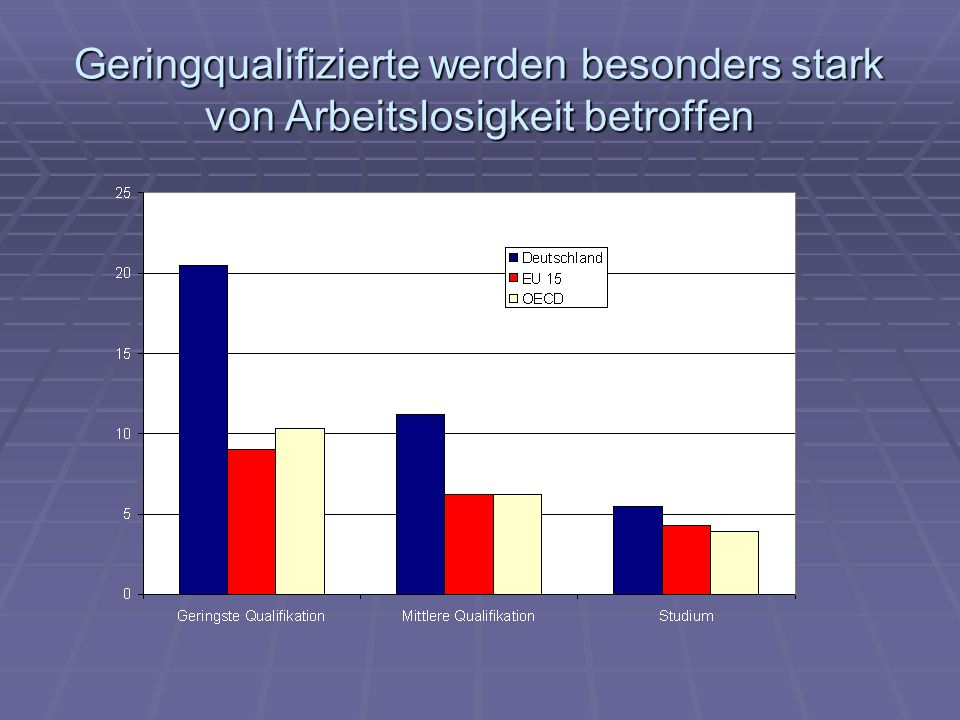Geringqualifizierte werden besonders stark von Arbeitslosigkeit betroffen