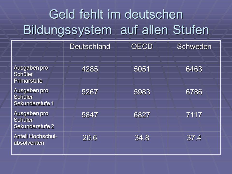 Geld fehlt im deutschen Bildungssystem auf allen Stufen