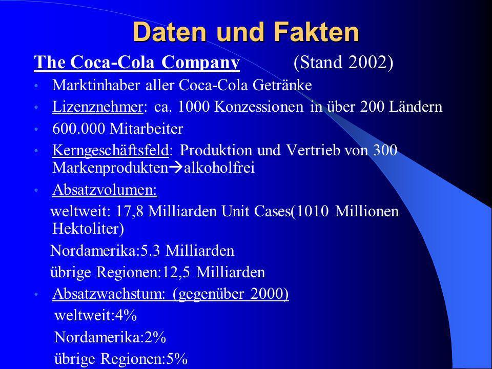 Daten und Fakten The Coca-Cola Company (Stand 2002)