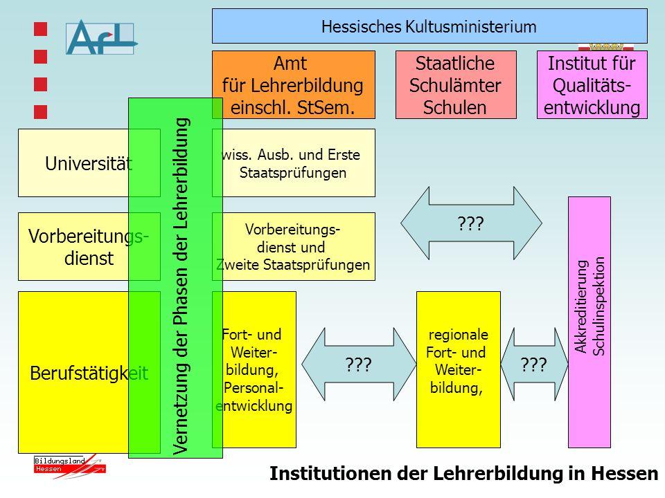 Vernetzung der Phasen der Lehrerbildung