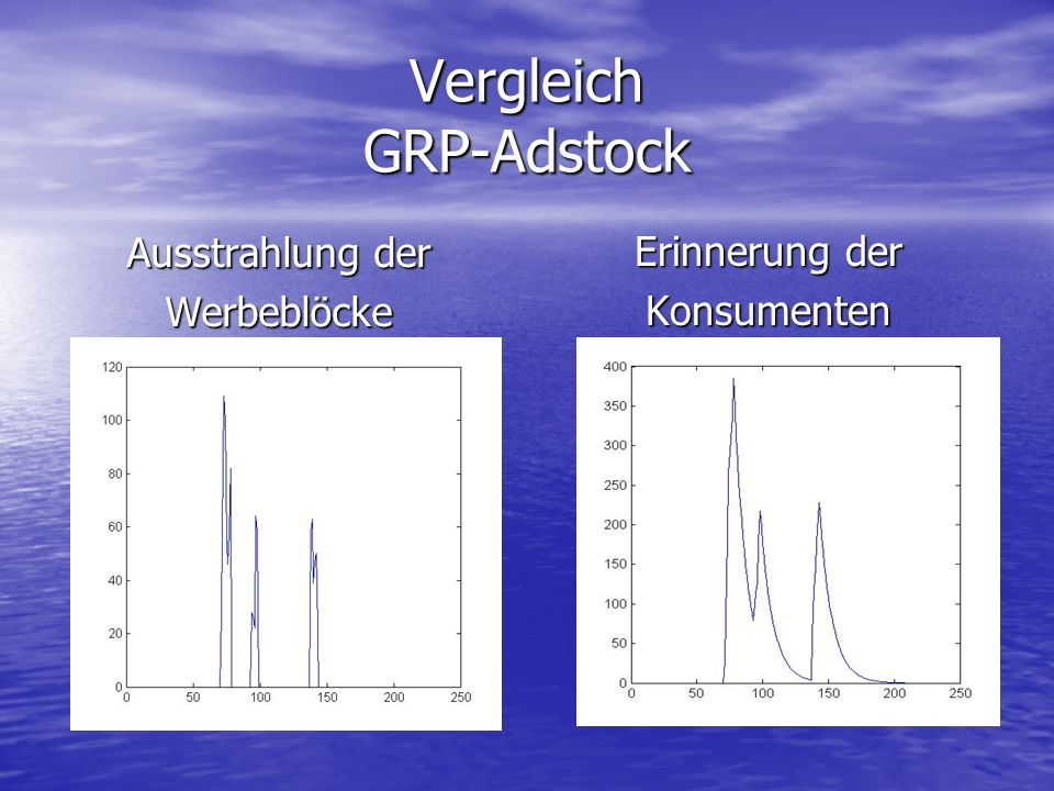 Vergleich GRP-Adstock
