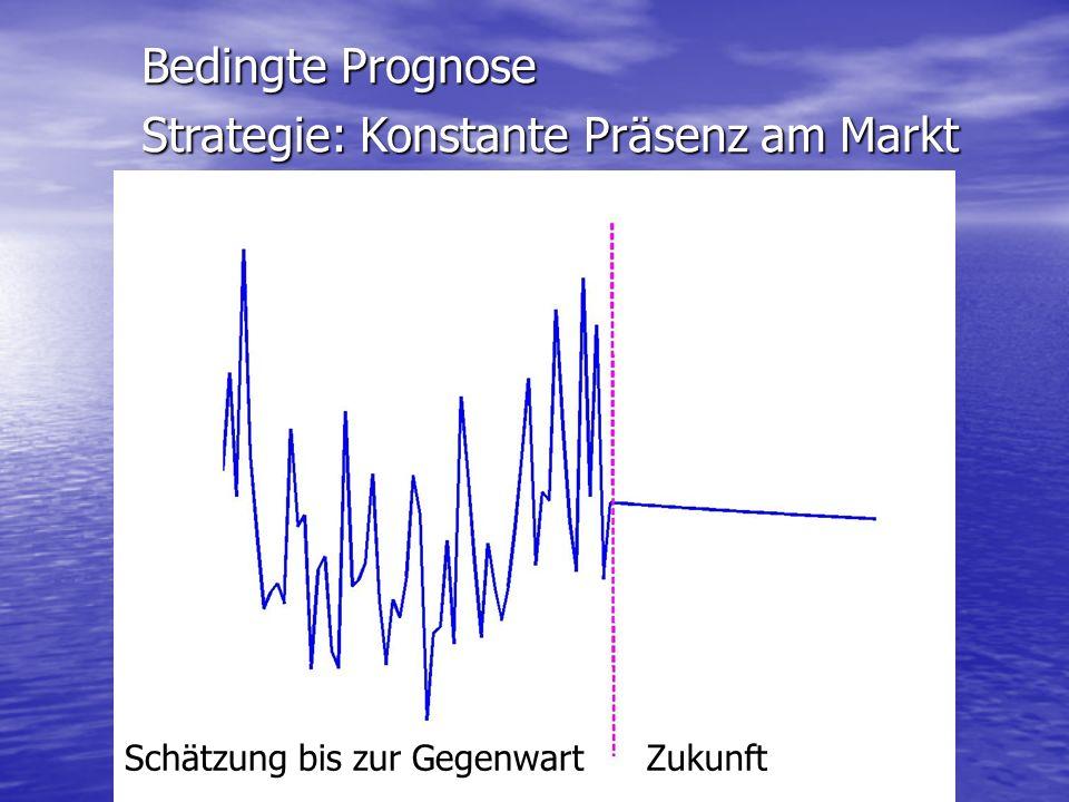 Strategie: Konstante Präsenz am Markt