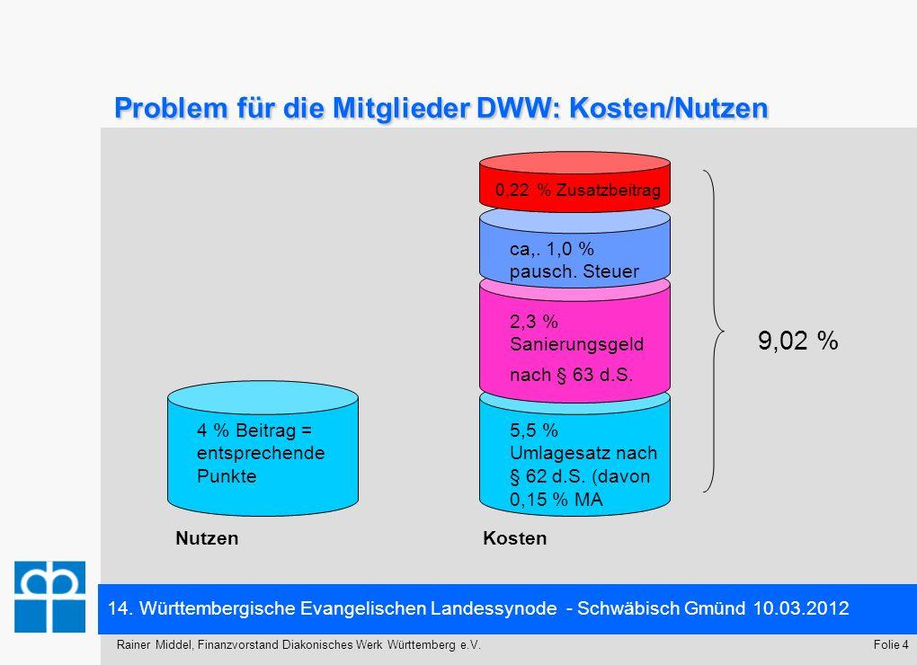 Problem für die Mitglieder DWW: Kosten/Nutzen