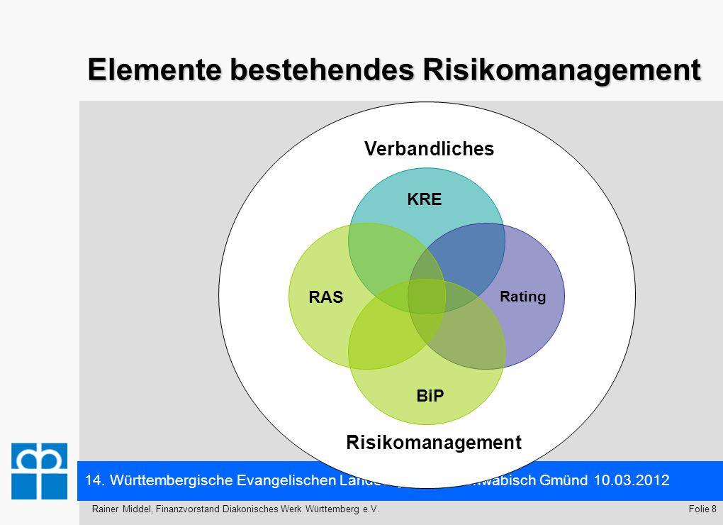 Elemente bestehendes Risikomanagement