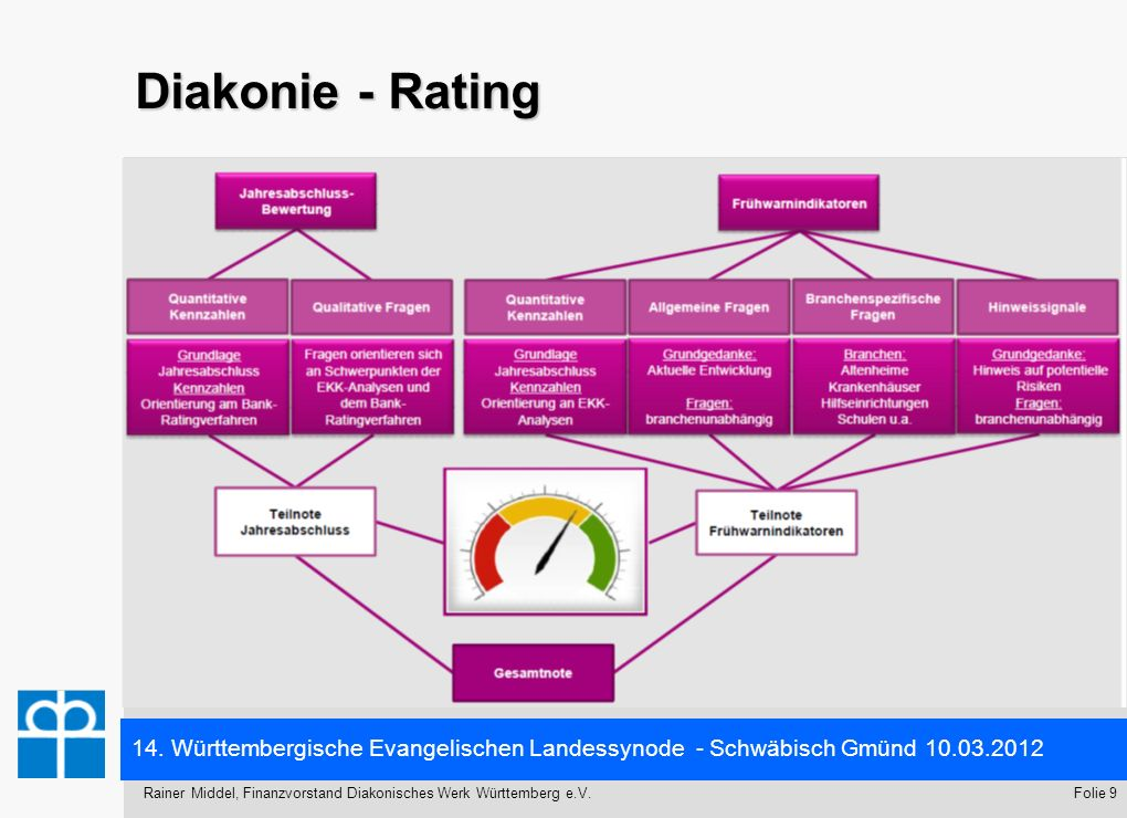 Diakonie - Rating Das verbandliche Risikomanagement besteht aus zwei Teilbereichen: Einem quantitativen Teil und einem qualitativen Teil.