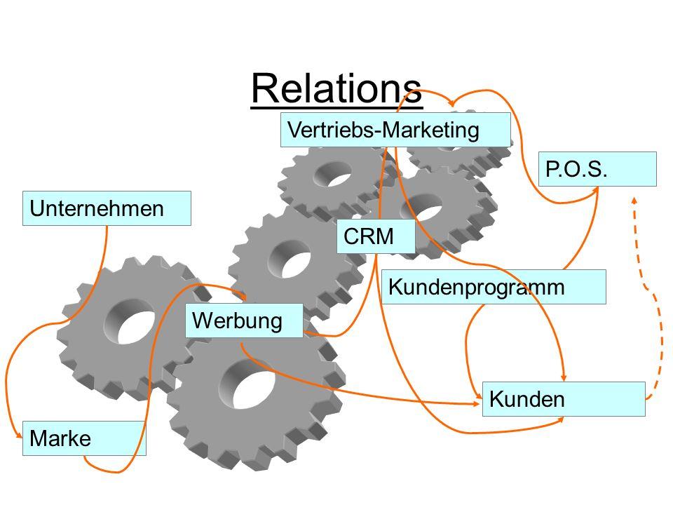 Relations Vertriebs-Marketing P.O.S. Unternehmen CRM Kundenprogramm