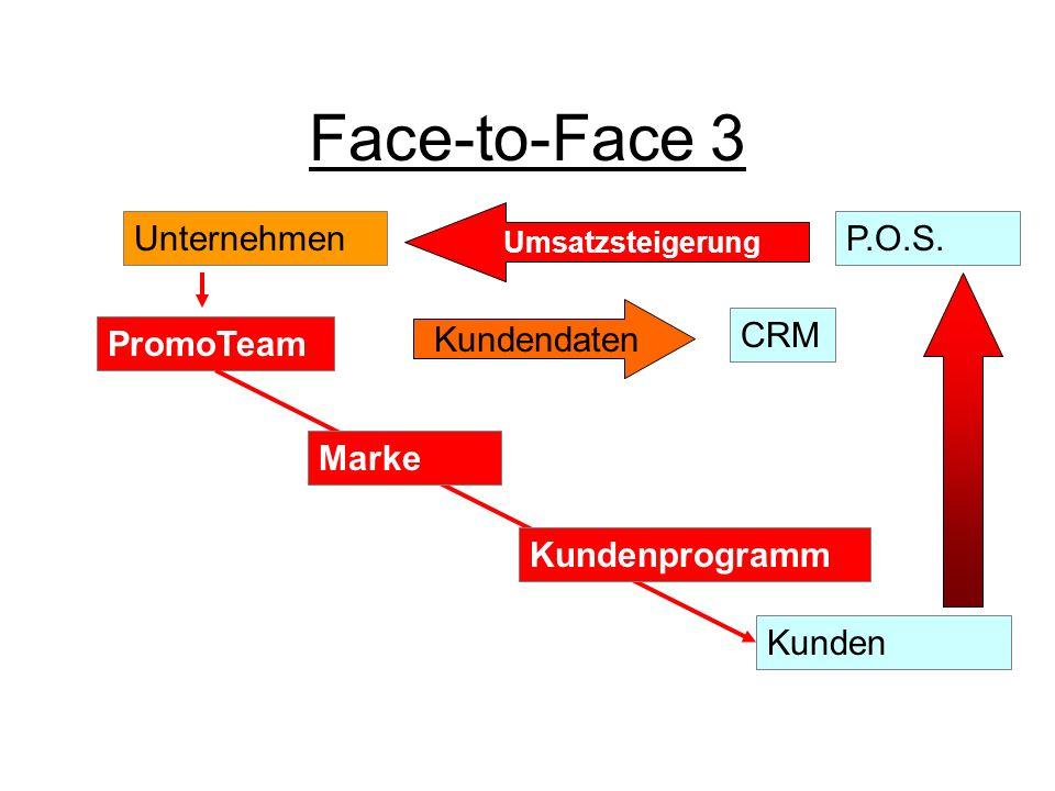 Face-to-Face 3 Unternehmen P.O.S. Kundendaten CRM PromoTeam Marke