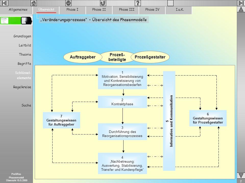 """""""Veränderungsprozesse - Übersicht des Phasenmodells"""