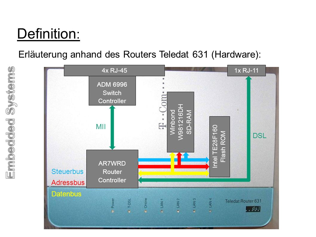 Definition: Erläuterung anhand des Routers Teledat 631 (Hardware): MII