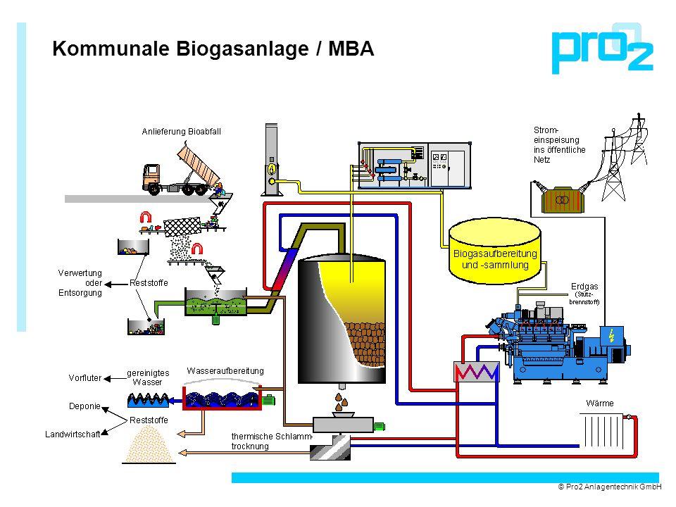 Kommunale Biogasanlage / MBA