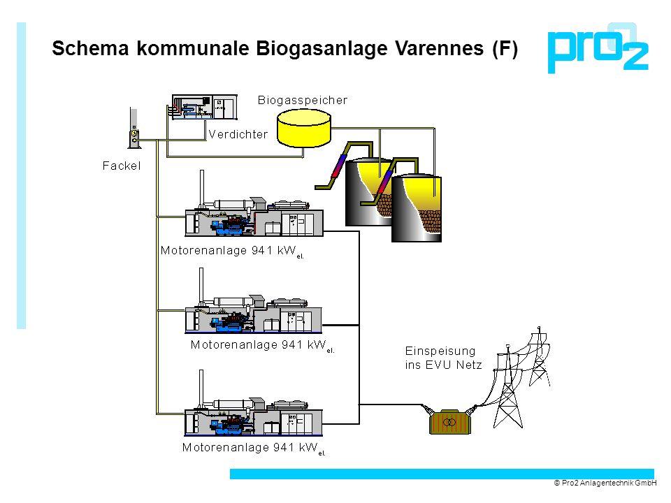 Schema kommunale Biogasanlage Varennes (F)