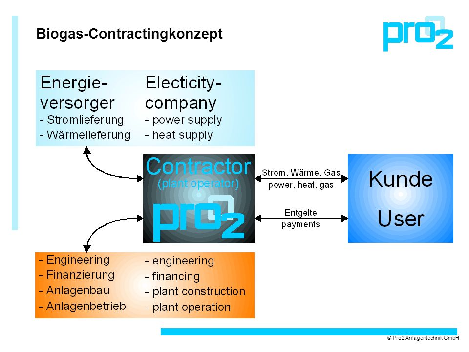 Biogas-Contractingkonzept