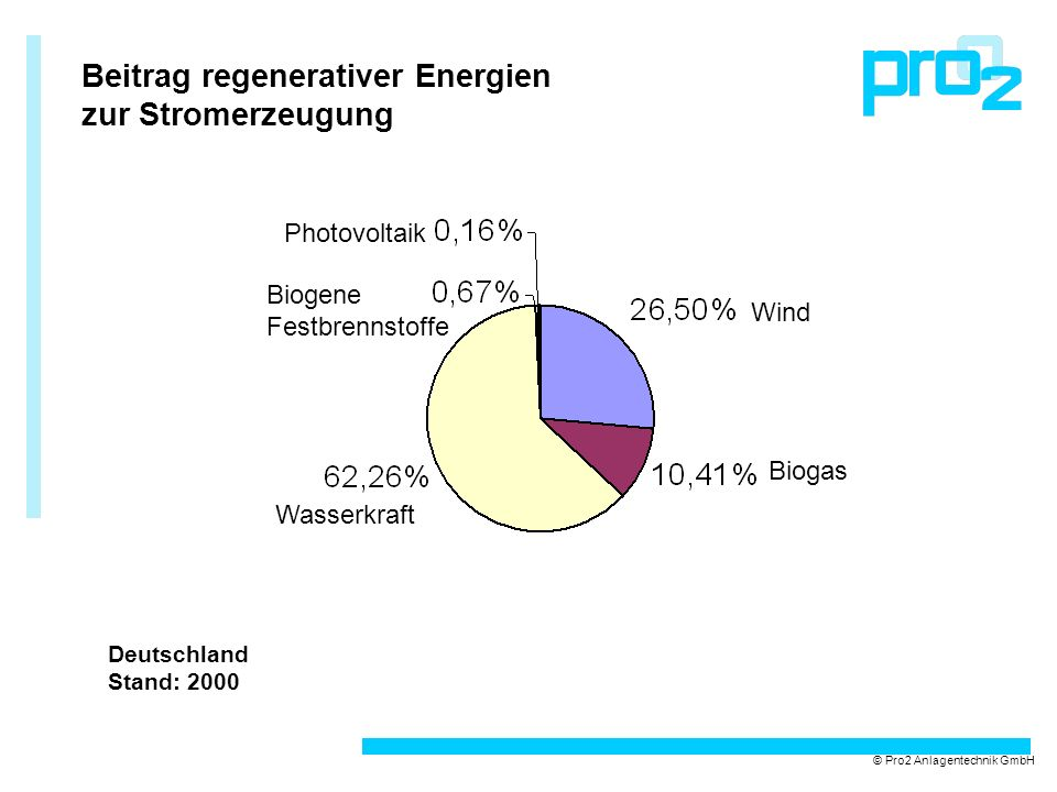 Beitrag regenerativer Energien zur Stromerzeugung