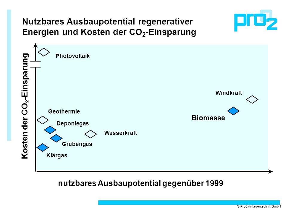 Nutzbares Ausbaupotential regenerativer Energien und Kosten der CO2-Einsparung