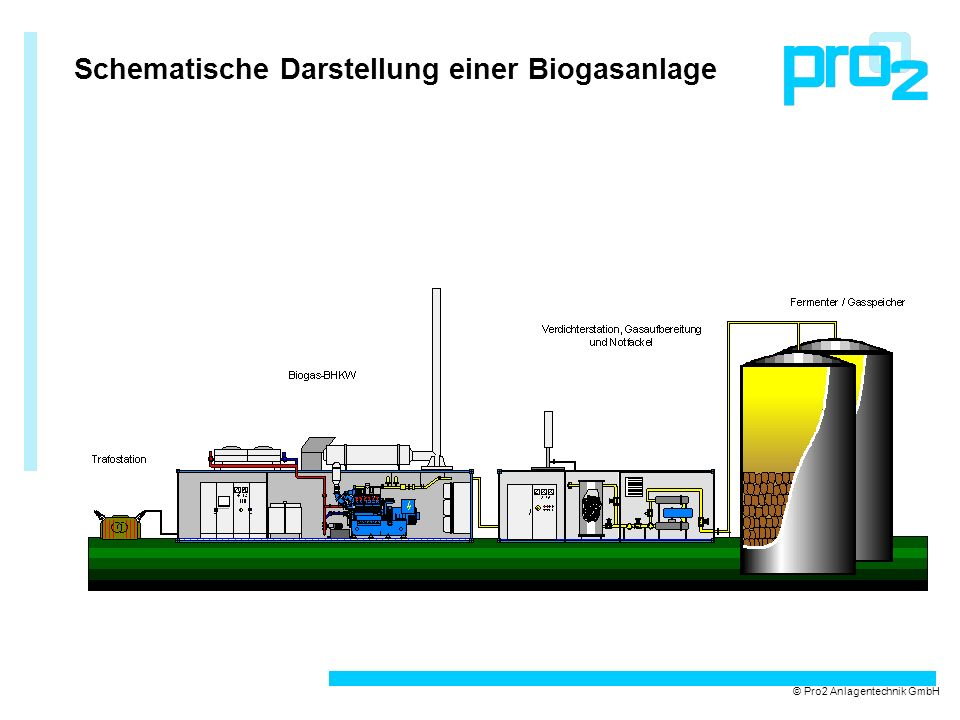 Schematische Darstellung einer Biogasanlage