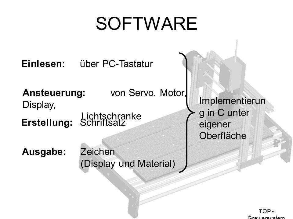 SOFTWARE Einlesen: über PC-Tastatur