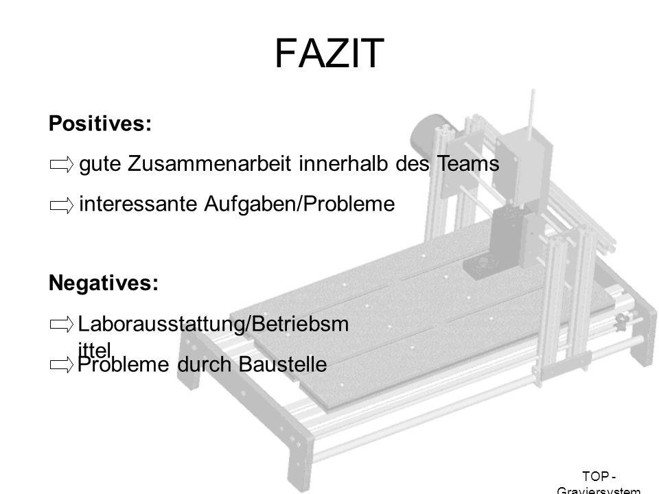 FAZIT Positives: gute Zusammenarbeit innerhalb des Teams
