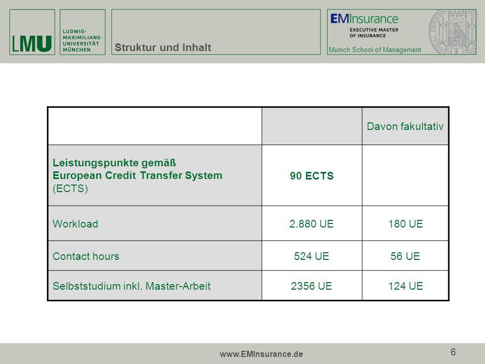 Leistungspunkte gemäß European Credit Transfer System (ECTS) 90 ECTS
