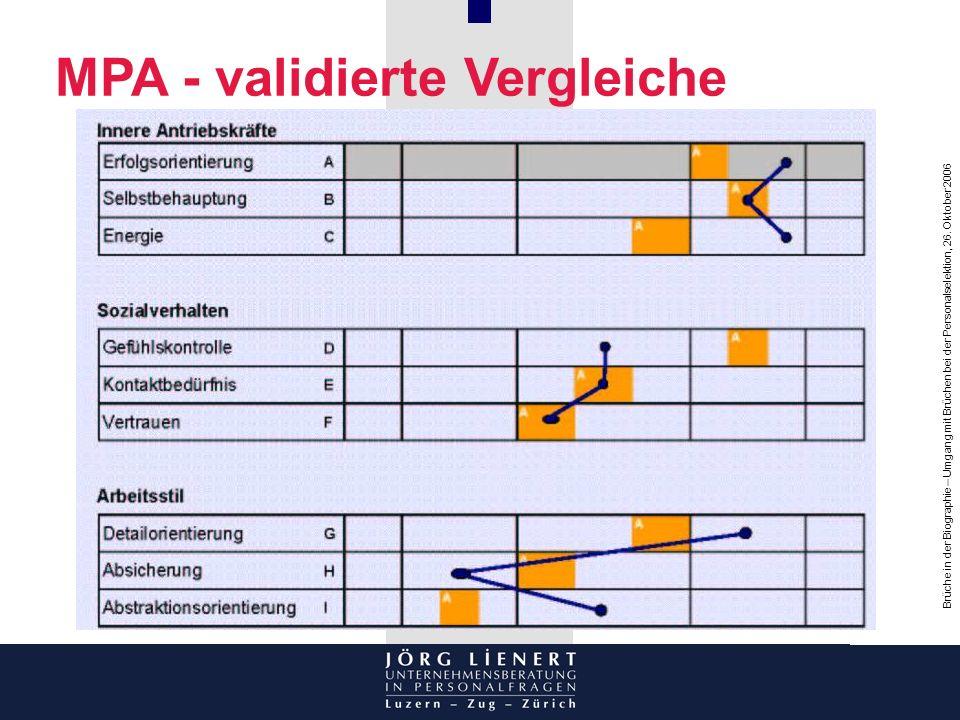 MPA - validierte Vergleiche
