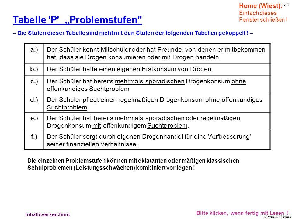 Lehrerverhalten – Tabelle Problemstufen