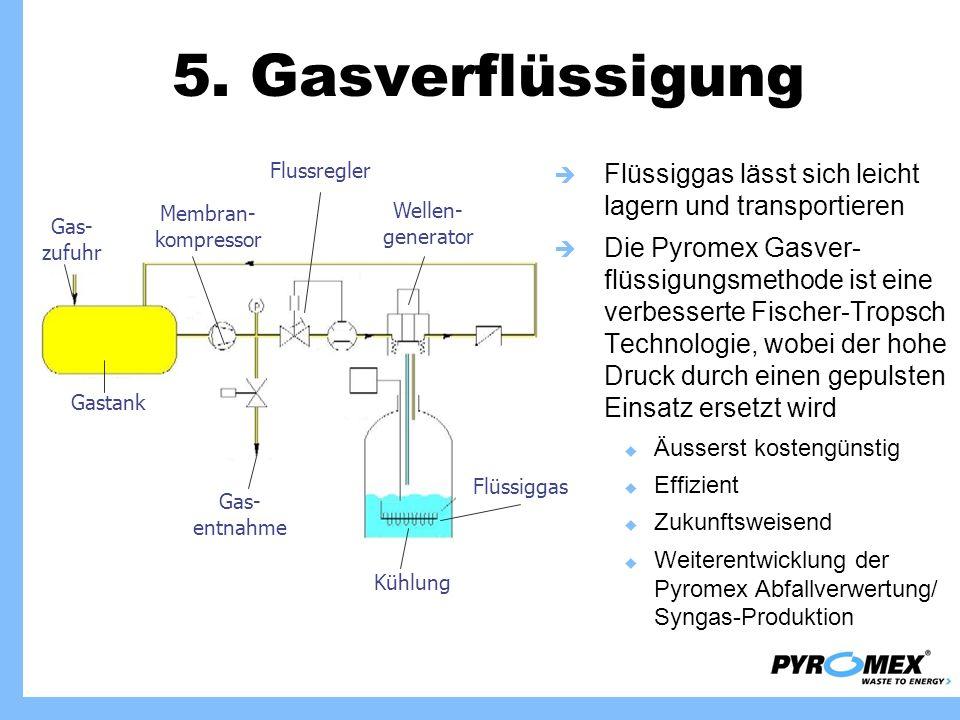5. Gasverflüssigung Gastank. Gas-zufuhr. Membran-kompressor. Kühlung. Gas-entnahme. Wellen-generator.