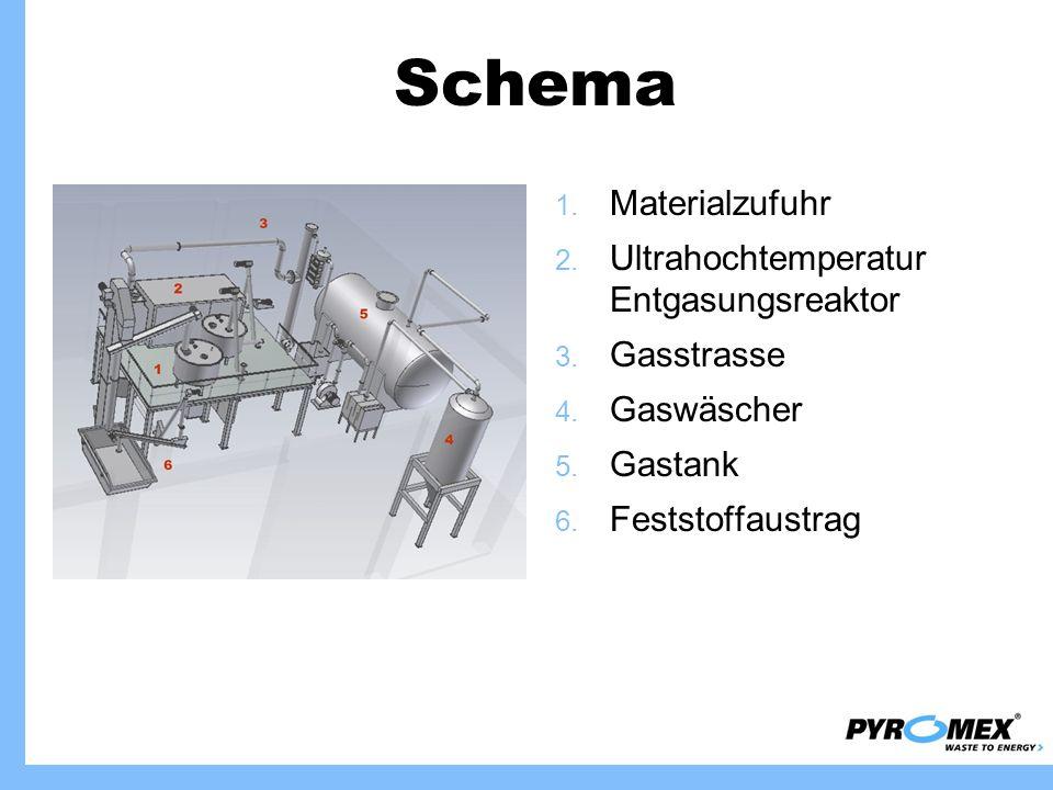 Schema Materialzufuhr Ultrahochtemperatur Entgasungsreaktor Gasstrasse