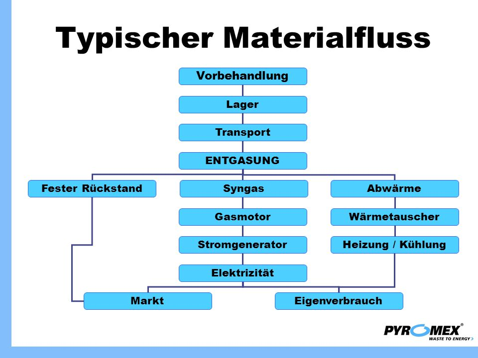 Typischer Materialfluss