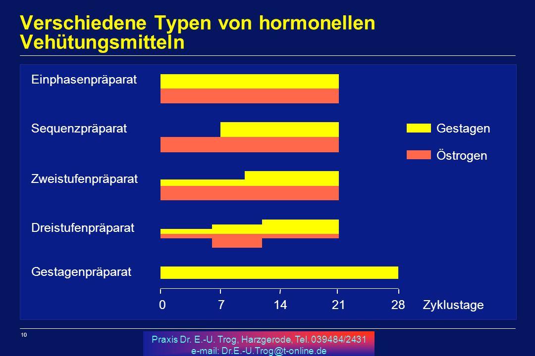Verschiedene Typen von hormonellen Vehütungsmitteln