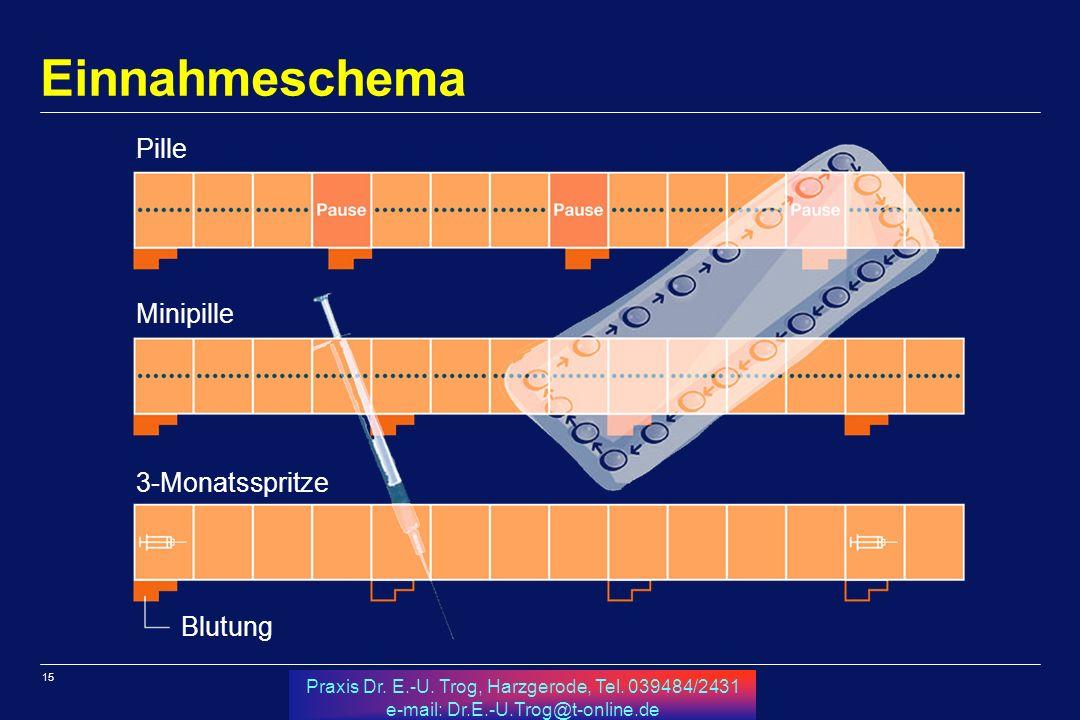 Einnahmeschema Pille Minipille 3-Monatsspritze Blutung