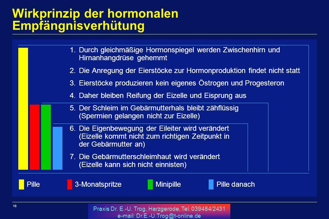 Wirkprinzip der hormonalen Empfängnisverhütung