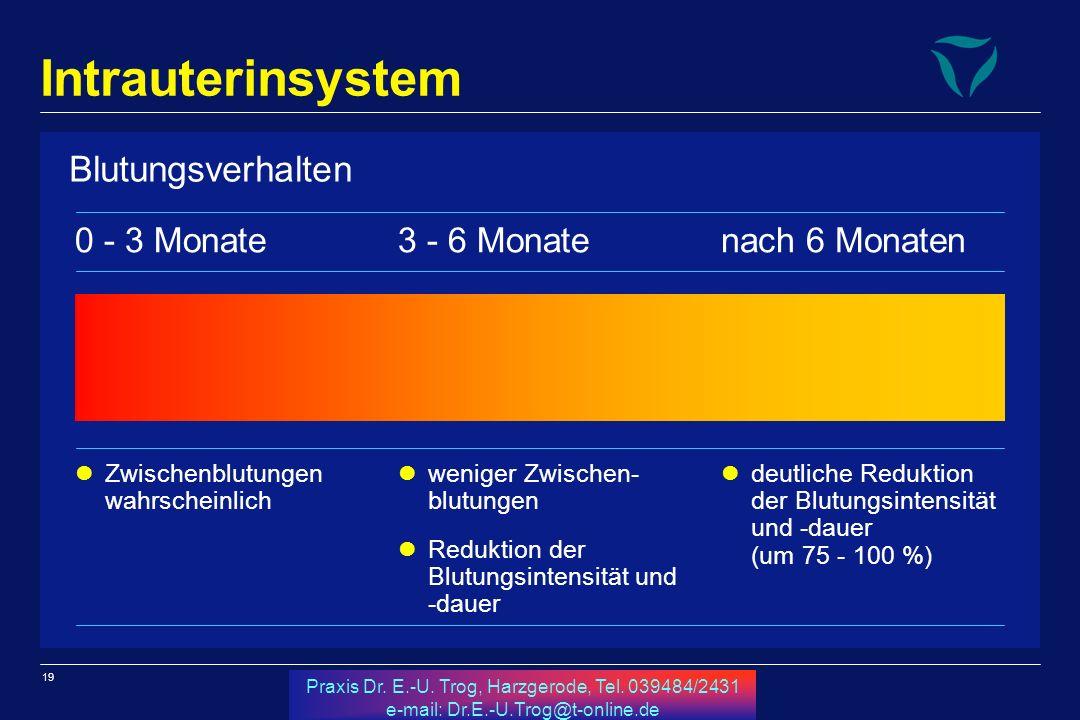 Intrauterinsystem Blutungsverhalten 0 - 3 Monate 3 - 6 Monate