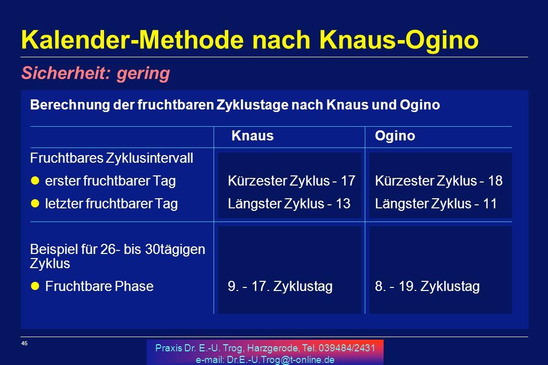 Kalender-Methode nach Knaus-Ogino