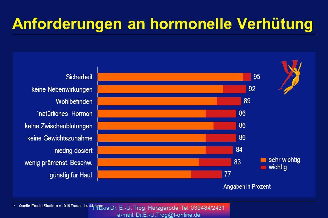 Anforderungen an hormonelle Verhütung
