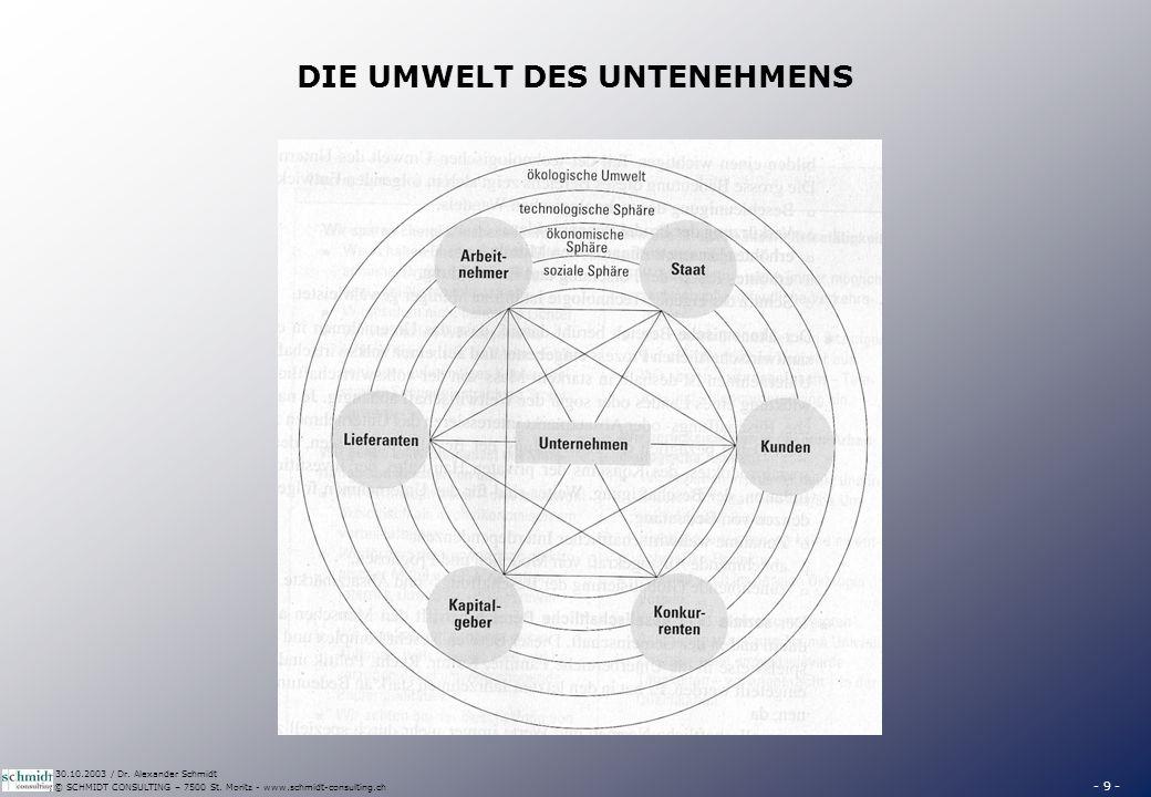 GÜTER- UND FINANZWIRTSCHAFTLICHER UMSATZPROZESS